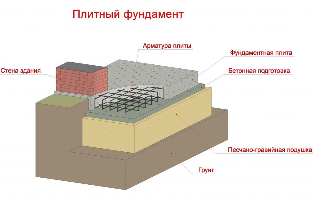 Разрез фундамента монолитная плита