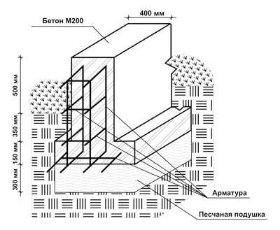 554 Расчет деформаций основания ч1 Осадки фундаментов