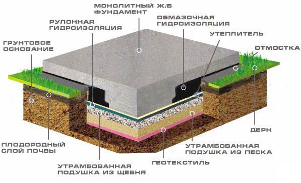 Бетонная плита фундамента фото