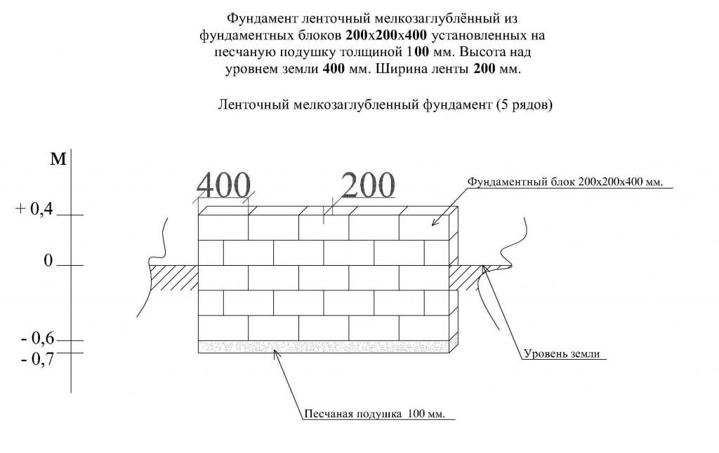 Фундамент на блоках
