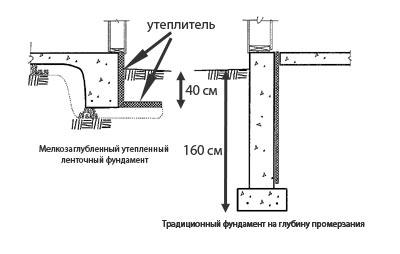 Фундамент на глубину промерзания своими руками 47