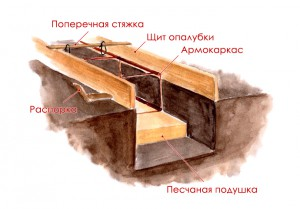 Песчаная подушка под ленточный фундамент