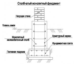 Столбчатый фундамент чертеж