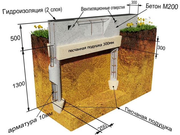 Технология устройства столбчатых фундаментов