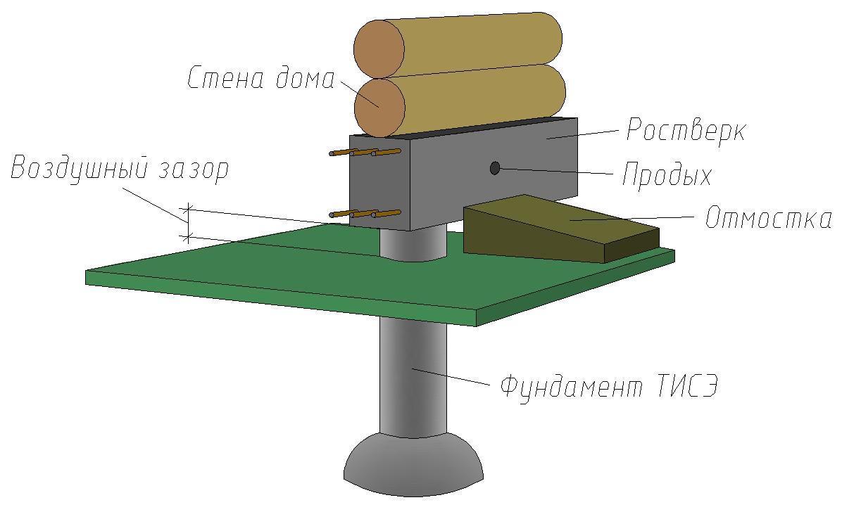 Фундамент своими руками по технологии тисэ