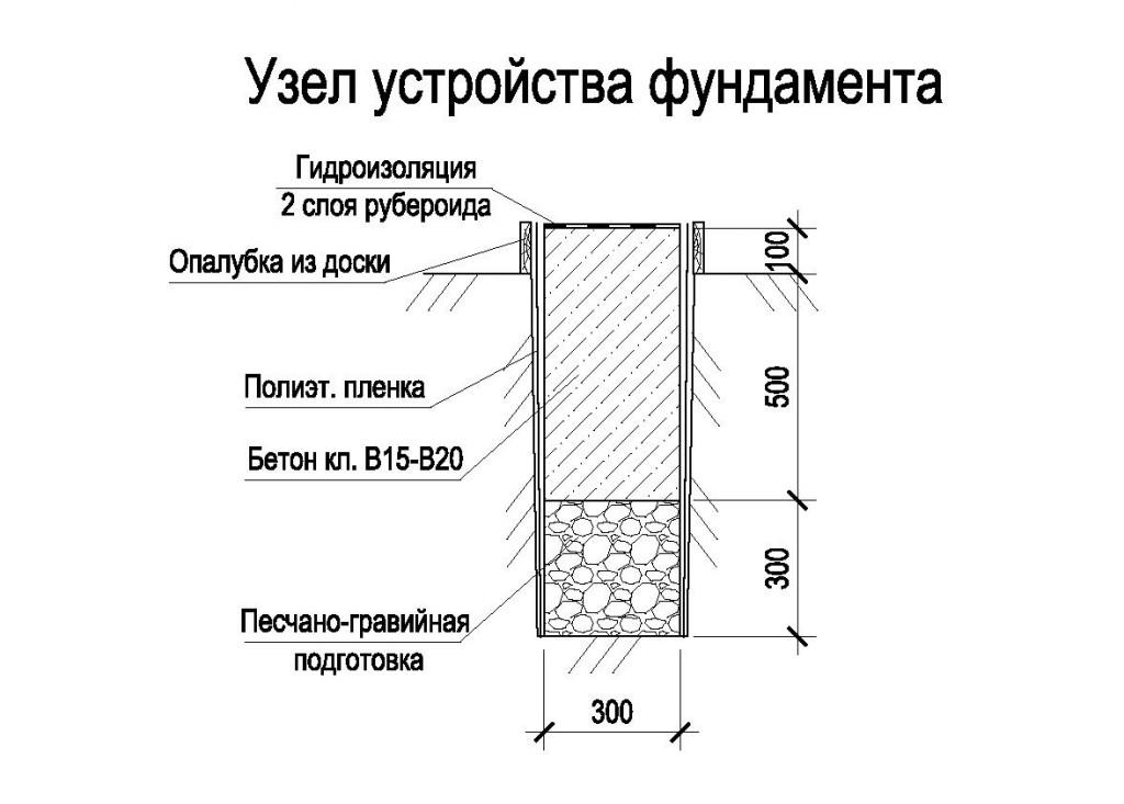 Устройство фундамента под кирпичный дом фото