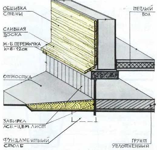 Устройство забирки столбчатого фундамента