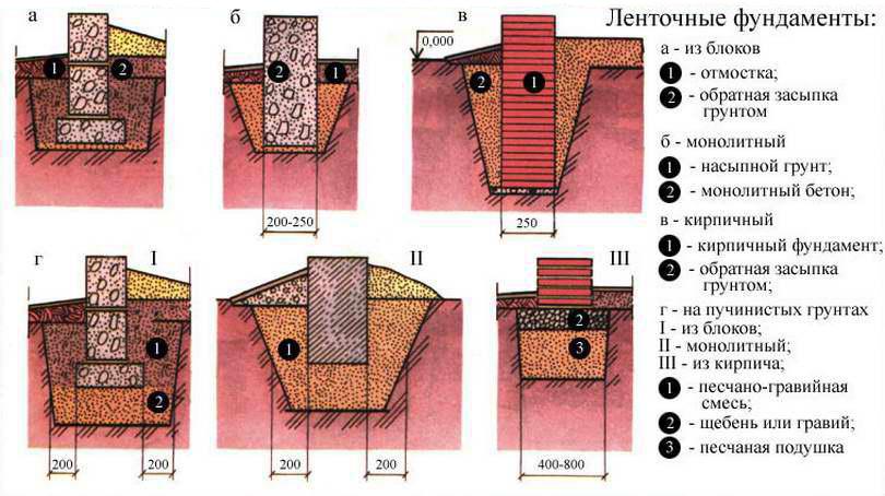 Виды ленточных фундаментов