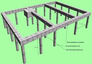 Мелкозаглубленный столбовой фундамент