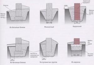 Виды фундаментов столбчатые