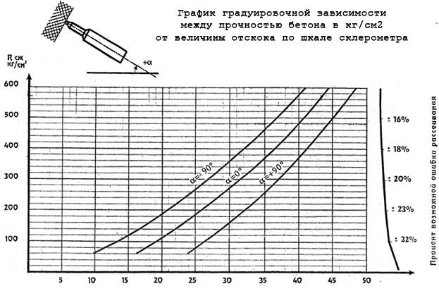 График градуировочной зависимости