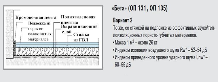 knauf-beta-2