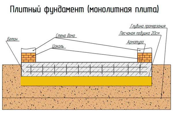 Фундамент плита снип