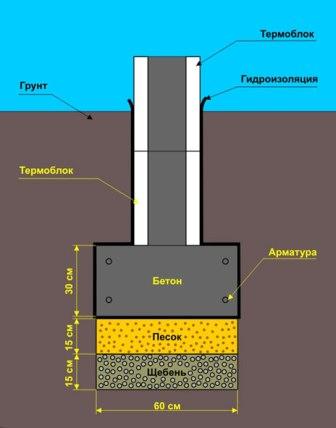 Подушка бетон монолитный дом керамзитобетон