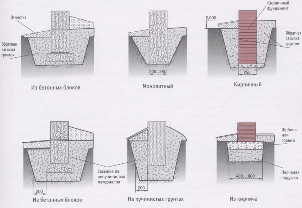 Технология устройства ленточного фундамента
