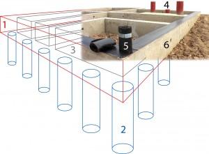 Ленточный столбчатый фундамент