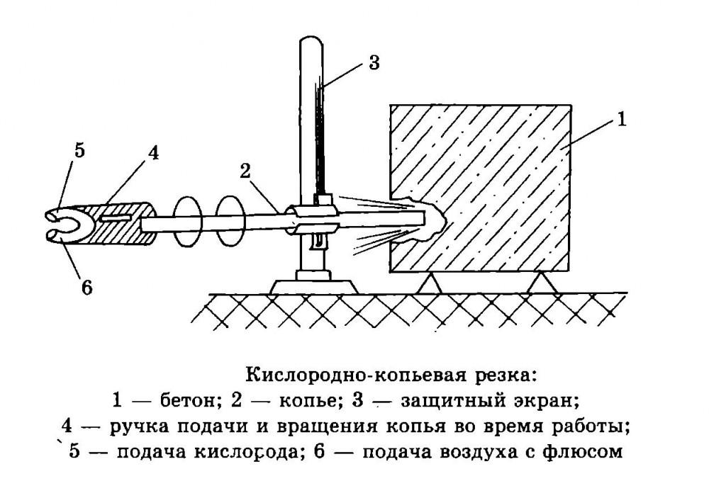 Схема кислородно копьевой резки
