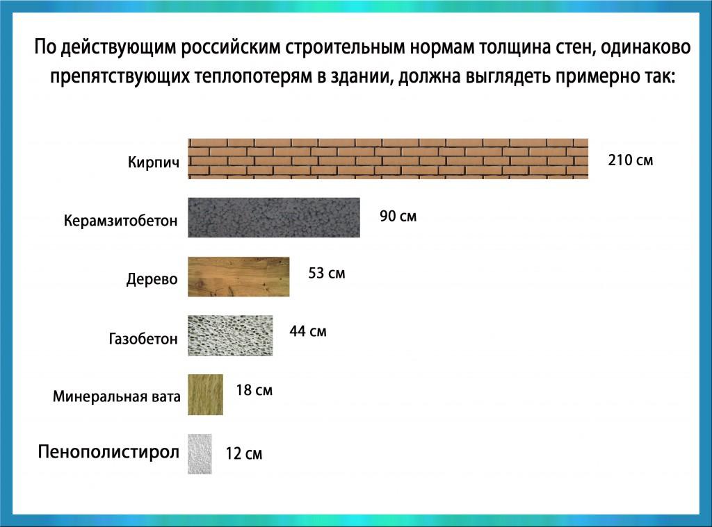 Сравнение эффективности материалов по параметрам теплопроводности